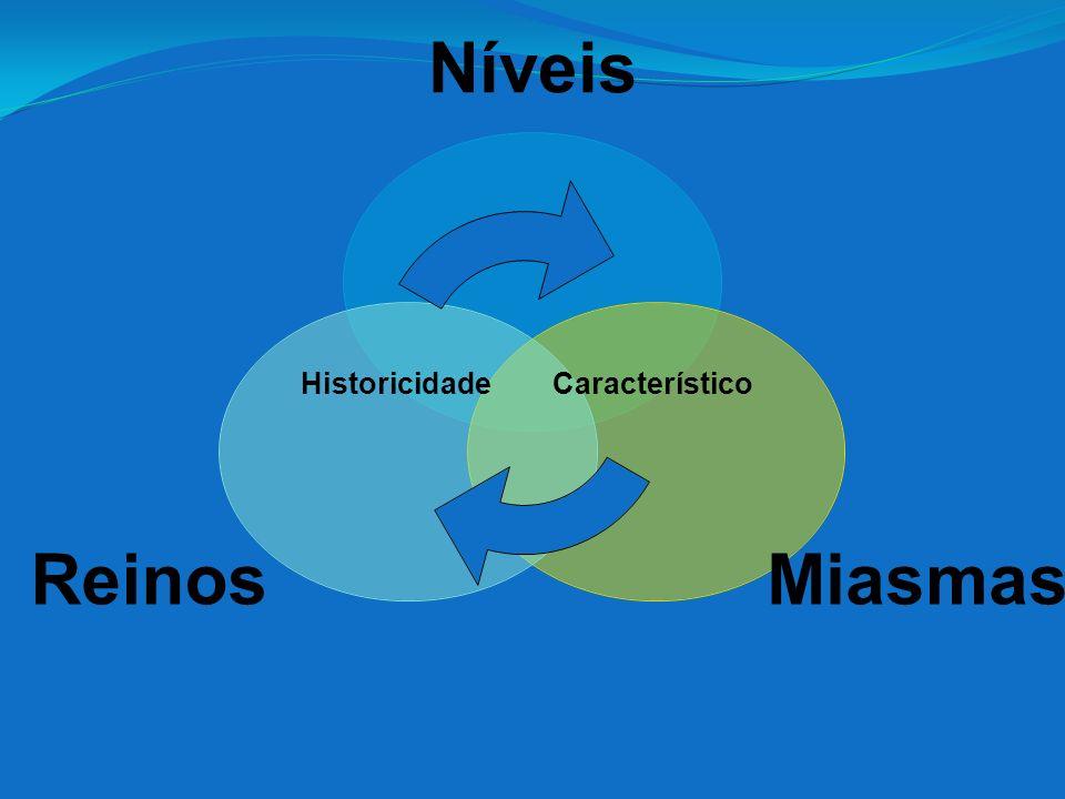 Níveis MiasmasReinos Característic o Historicidade