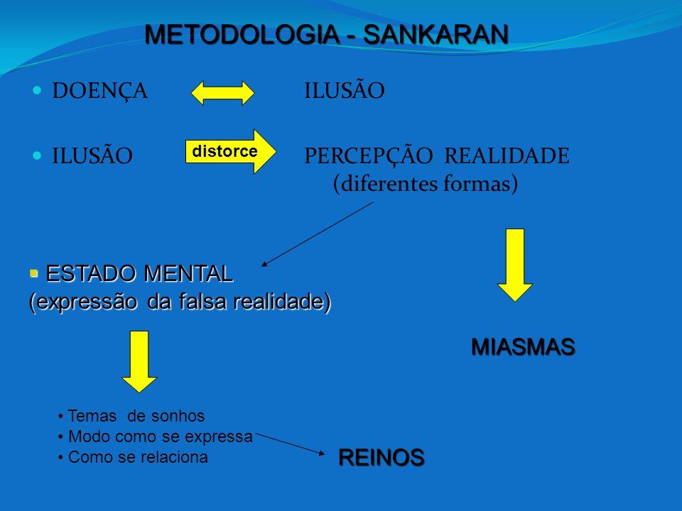 DOENÇA ILUSÃO ILUSÃO PERCEPÇÃO REALIDADE (diferentes formas) distorce MIASMAS MIASMAS ESTADO MENTAL ESTADO MENTAL (expressão da falsa realidade) Temas
