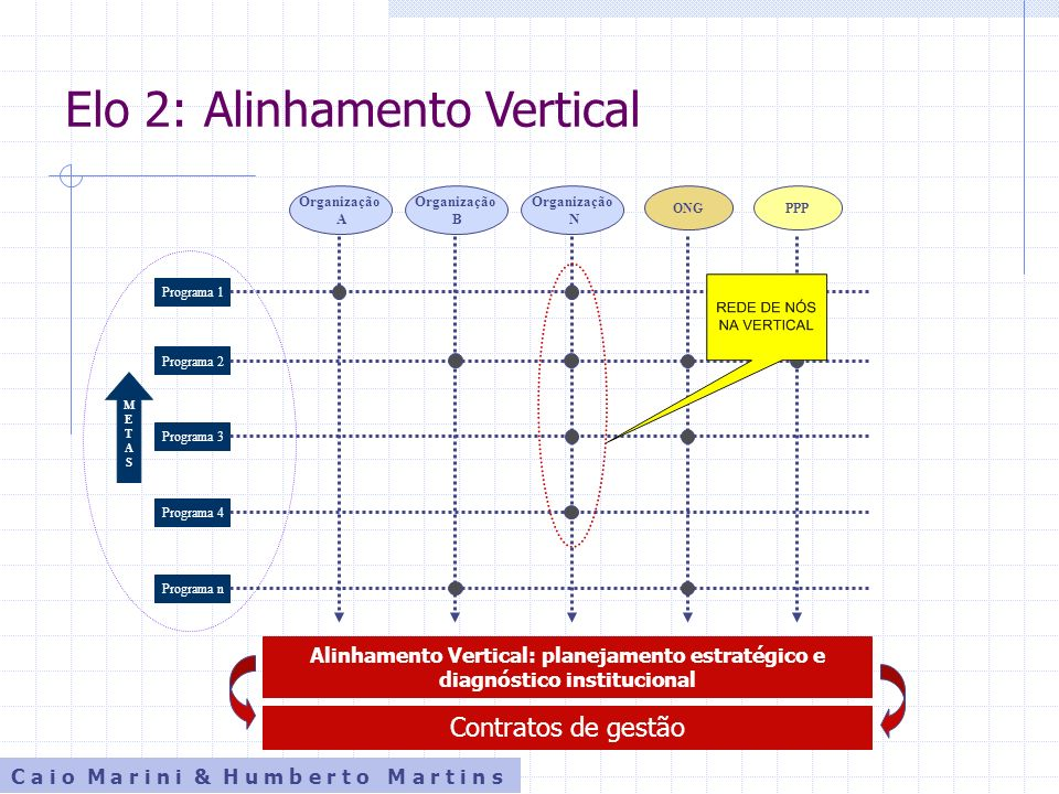 Os sub-elos Elo 3: programas, organizações e orçamento Elo 4: programas, organizações e pessoas Elo 5: programas, organizações e sistemas de informações C a i o M a r i n i & H u m b e r t o M a r t i n s