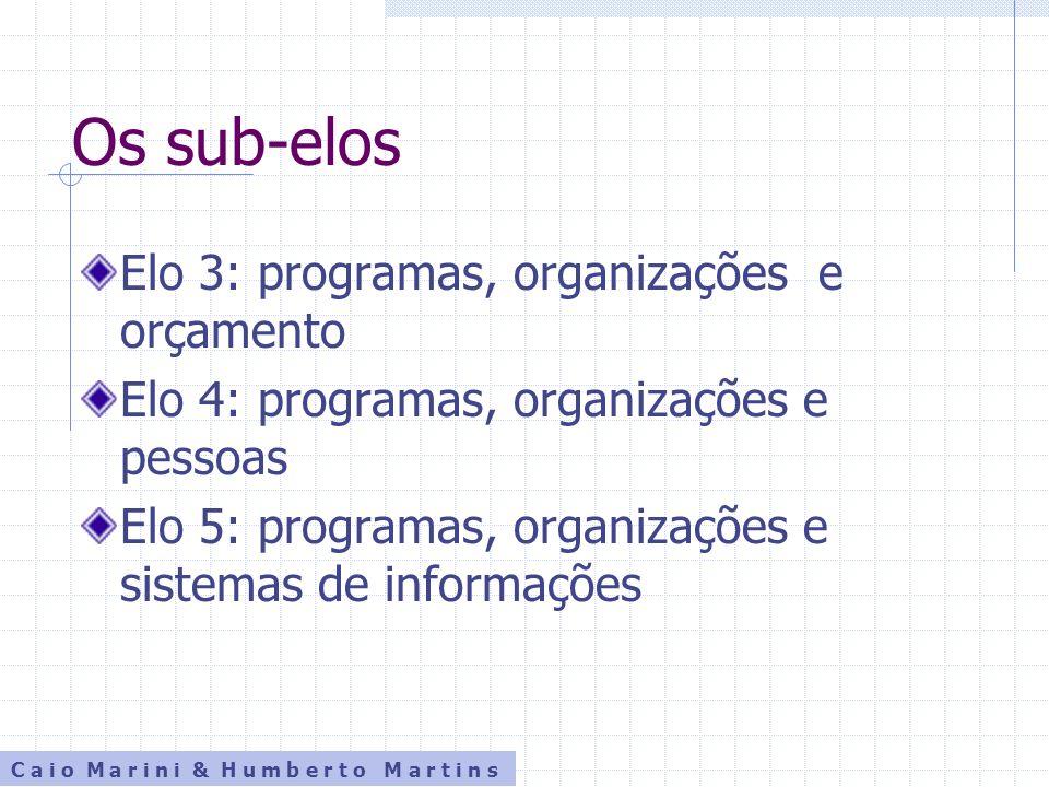 Os sub-elos Elo 3: programas, organizações e orçamento Elo 4: programas, organizações e pessoas Elo 5: programas, organizações e sistemas de informaçõ