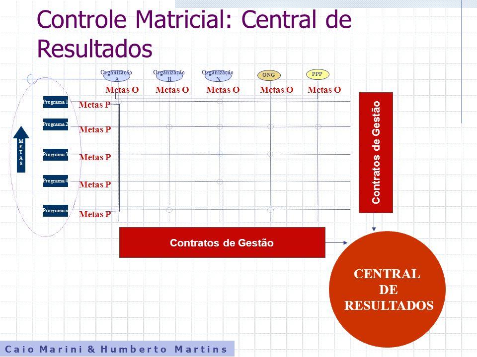 Controle Matricial: Central de Resultados CENTRAL DE RESULTADOS C a i o M a r i n i & H u m b e r t o M a r t i n s Metas O Metas P Contratos de Gestã