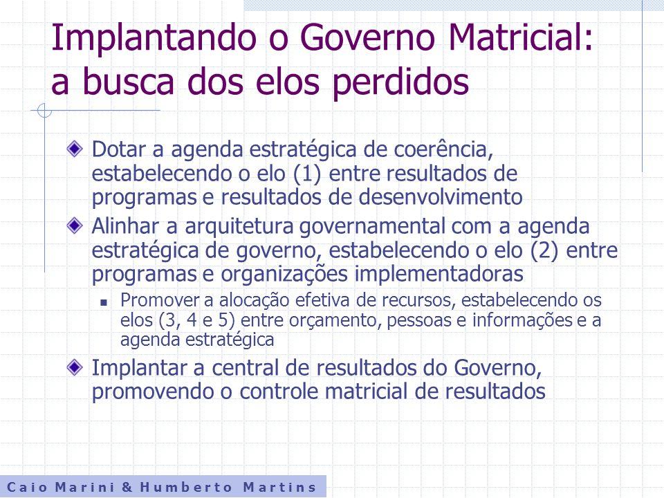 Implantando o Governo Matricial: a busca dos elos perdidos Dotar a agenda estratégica de coerência, estabelecendo o elo (1) entre resultados de progra