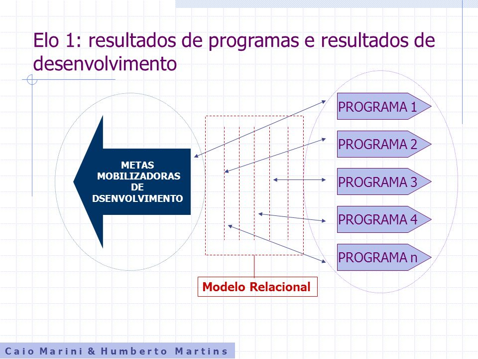 Elo 1: resultados de programas e resultados de desenvolvimento Modelo Relacional METAS MOBILIZADORAS DE DSENVOLVIMENTO PROGRAMA 1 PROGRAMA 2 PROGRAMA
