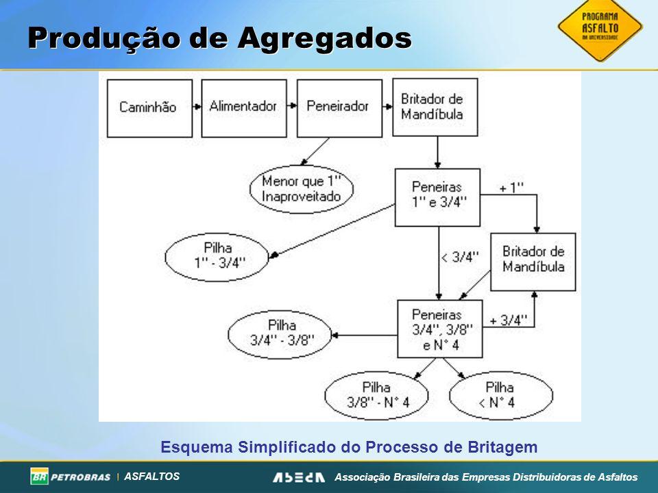 ASFALTOS Associação Brasileira das Empresas Distribuidoras de Asfaltos Esquema Simplificado do Processo de Britagem Produção de Agregados