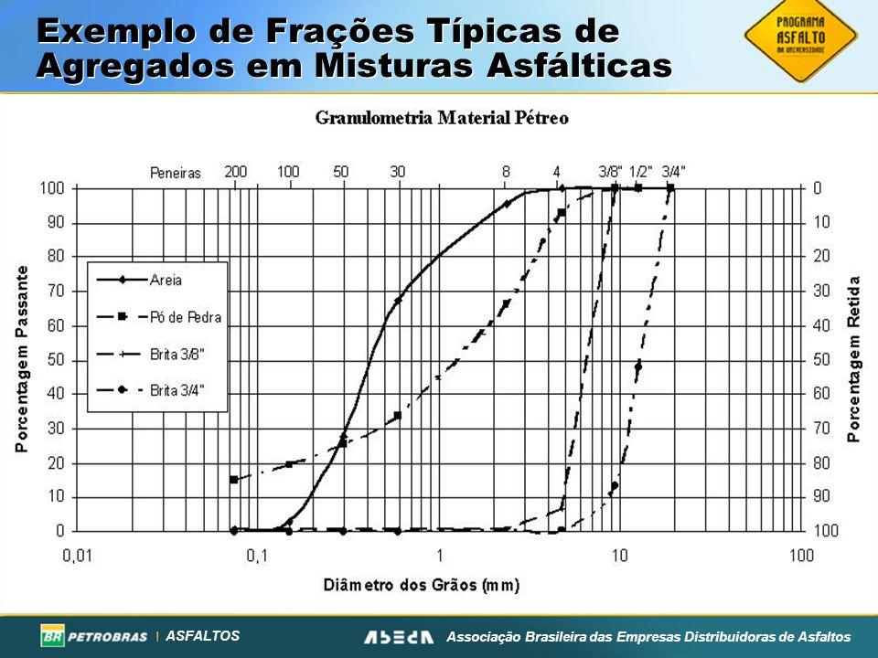 ASFALTOS Associação Brasileira das Empresas Distribuidoras de Asfaltos Exemplo de Frações Típicas de Agregados em Misturas Asfálticas