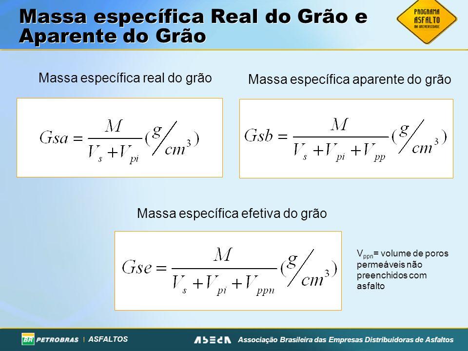 ASFALTOS Associação Brasileira das Empresas Distribuidoras de Asfaltos Massa específica Real do Grão e Aparente do Grão Massa específica real do grão