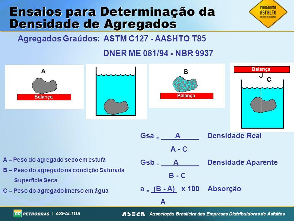 ASFALTOS Associação Brasileira das Empresas Distribuidoras de Asfaltos Agregados Graúdos: ASTM C127 - AASHTO T85 DNER ME 081/94 - NBR 9937 Gsa = A Den