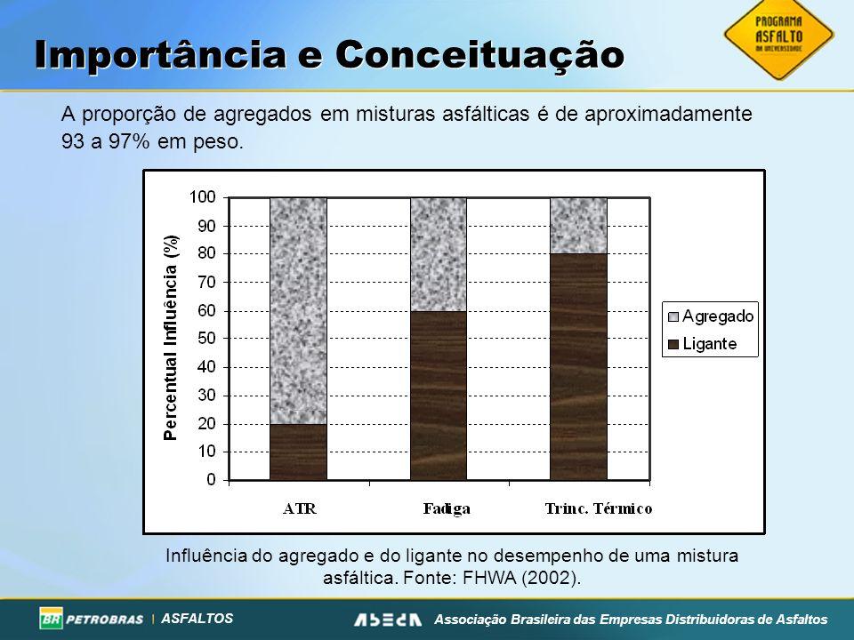 ASFALTOS Associação Brasileira das Empresas Distribuidoras de Asfaltos Importância e Conceituação A proporção de agregados em misturas asfálticas é de