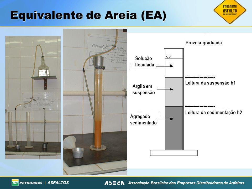 ASFALTOS Associação Brasileira das Empresas Distribuidoras de Asfaltos Equivalente de Areia (EA) Agregado sedimentado Argila em suspensão Solução floc