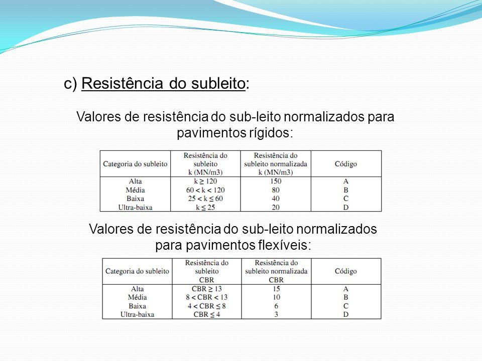 c) Resistência do subleito: Valores de resistência do sub-leito normalizados para pavimentos rígidos: Valores de resistência do sub-leito normalizados