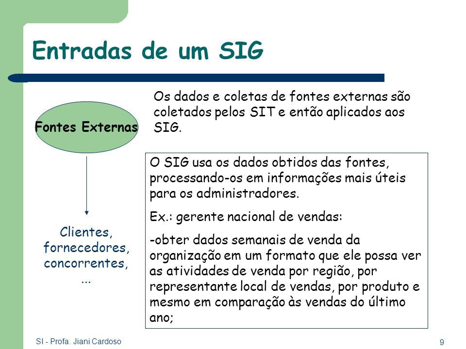 9 SI - Profa. Jiani Cardoso Entradas de um SIG Fontes Externas Os dados e coletas de fontes externas são coletados pelos SIT e então aplicados aos SIG