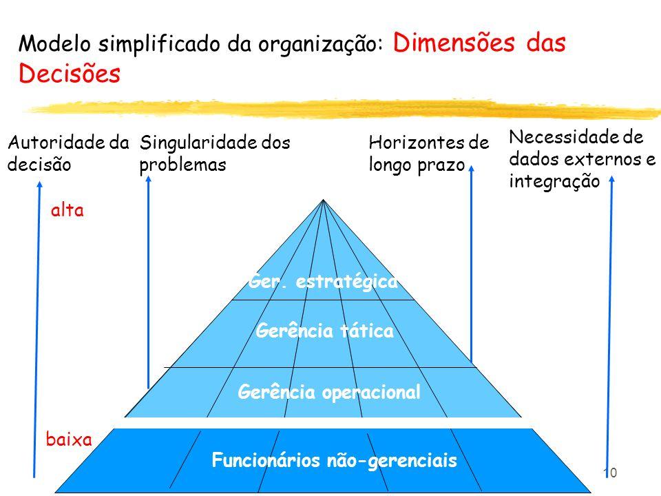 10 Modelo simplificado da organização: Dimensões das Decisões Ger. estratégica Gerência tática Gerência operacional Funcionários não-gerenciais Autori