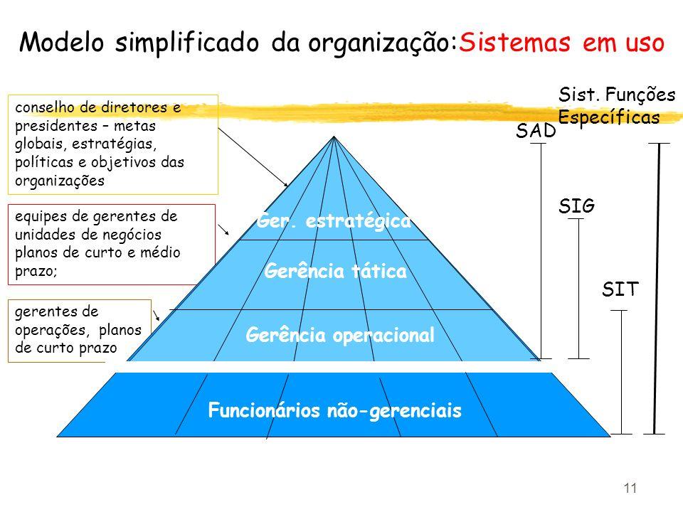 11 gerentes de operações, planos de curto prazo equipes de gerentes de unidades de negócios planos de curto e médio prazo; Modelo simplificado da orga