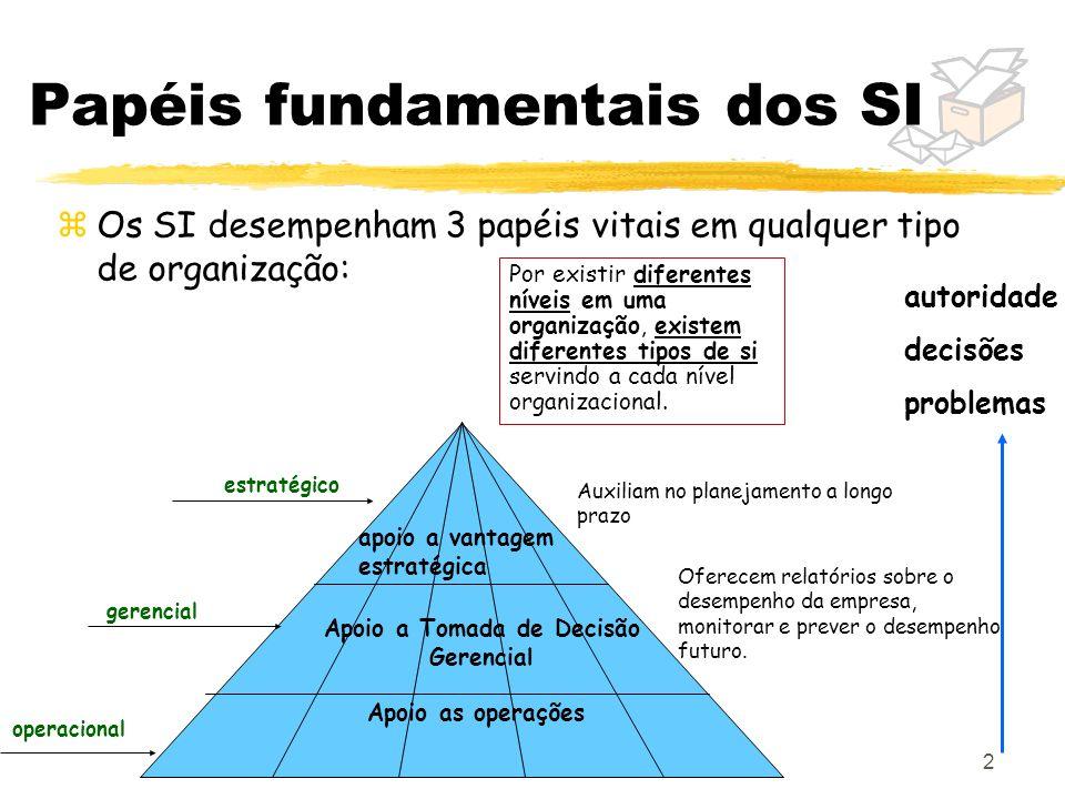 2 Papéis fundamentais dos SI zOs SI desempenham 3 papéis vitais em qualquer tipo de organização: apoio a vantagem estratégica Apoio a Tomada de Decisã