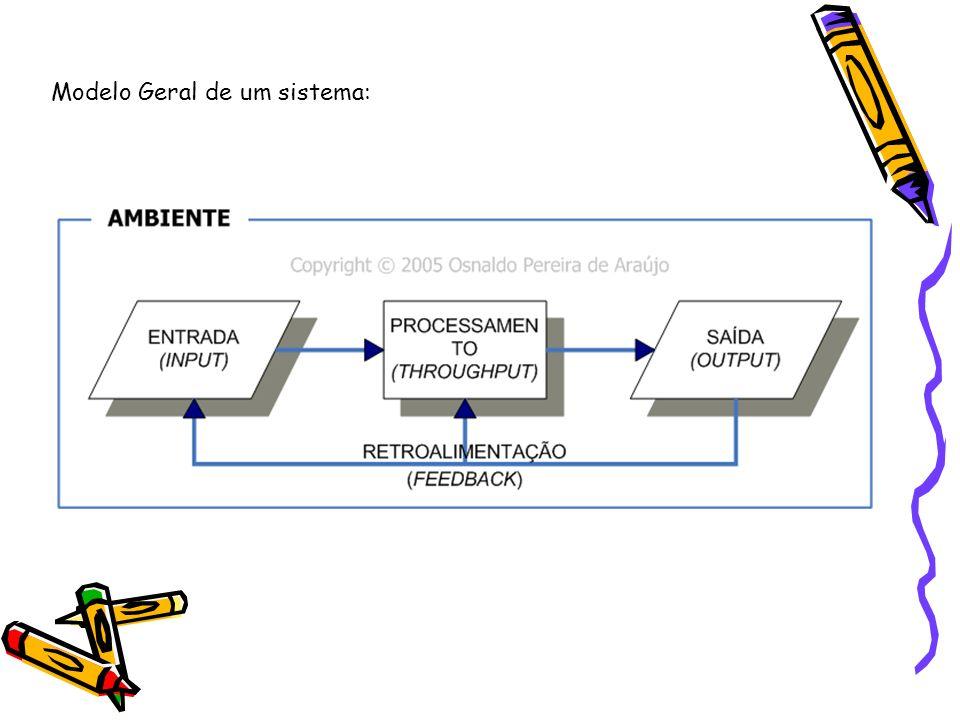 Modelo Geral de um sistema: