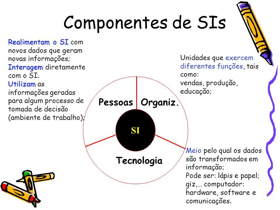 Componentes de SIs SI PessoasOrganiz. Tecnologia Realimentam o SI com novos dados que geram novas informações; Interagem diretamente com o SI. Utiliza