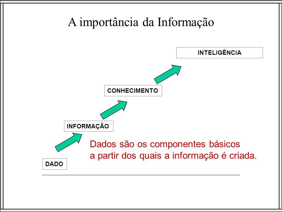 INFORMAÇÃO DADO CONHECIMENTO INTELIGÊNCIA A importância da Informação Dados são os componentes básicos a partir dos quais a informação é criada.