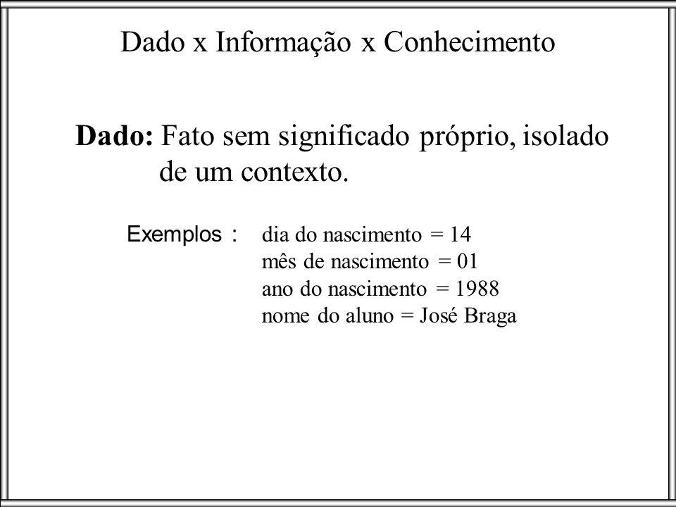Dado: Fato sem significado próprio, isolado de um contexto. Dado x Informação x Conhecimento Exemplos : dia do nascimento = 14 mês de nascimento = 01