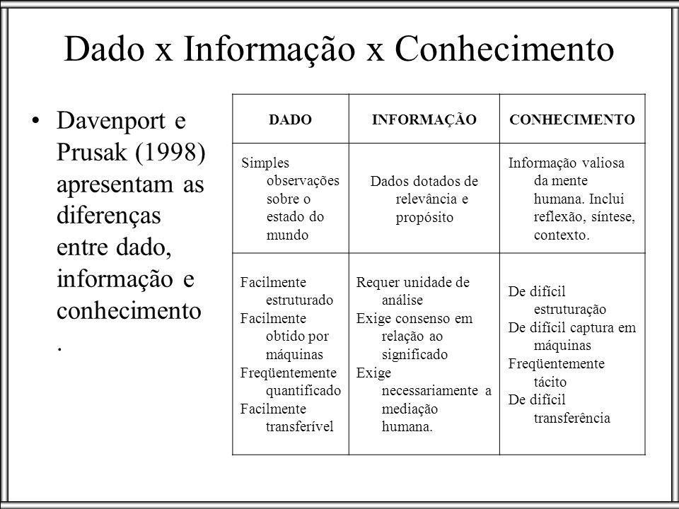 Davenport e Prusak (1998) apresentam as diferenças entre dado, informação e conhecimento. DADOINFORMAÇÃOCONHECIMENTO Simples observações sobre o estad