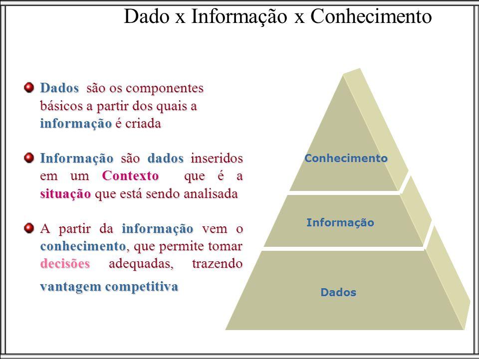 Dados são os componentes básicos a partir dos quais a informação é criada Informação são dados inseridos em um Contexto que é a situação que está send