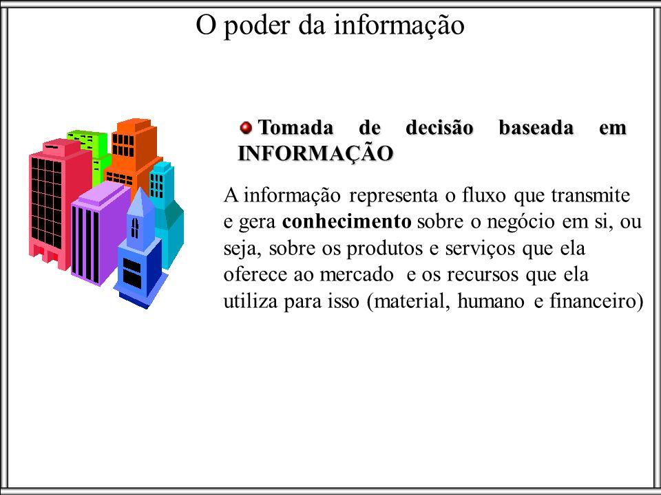 O papel da informação Informação como um recurso Informação como um ativo Informação como um produto Gordon & Gordon, 2006 UMA EMPRESA NÃO VIVE SEM INFORMAÇÃO