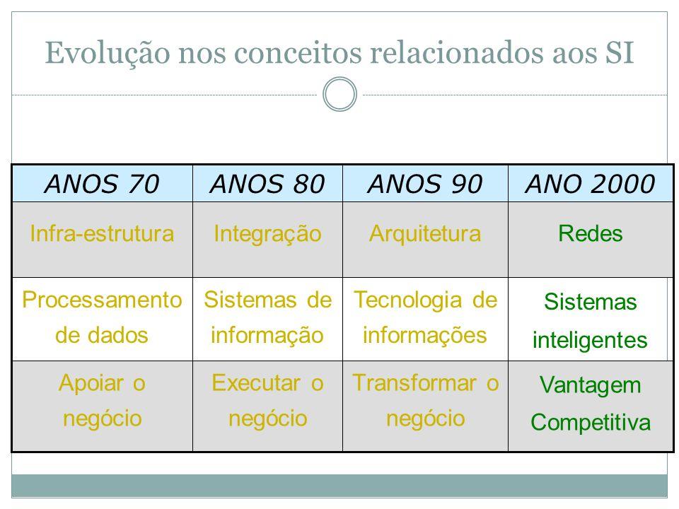 Integração de SIs = Integração da Organização Produção/ Operações Produção/ Operações Marketing Administração de Recursos Humanos Administração de Recursos Humanos Finanças Contabilidade