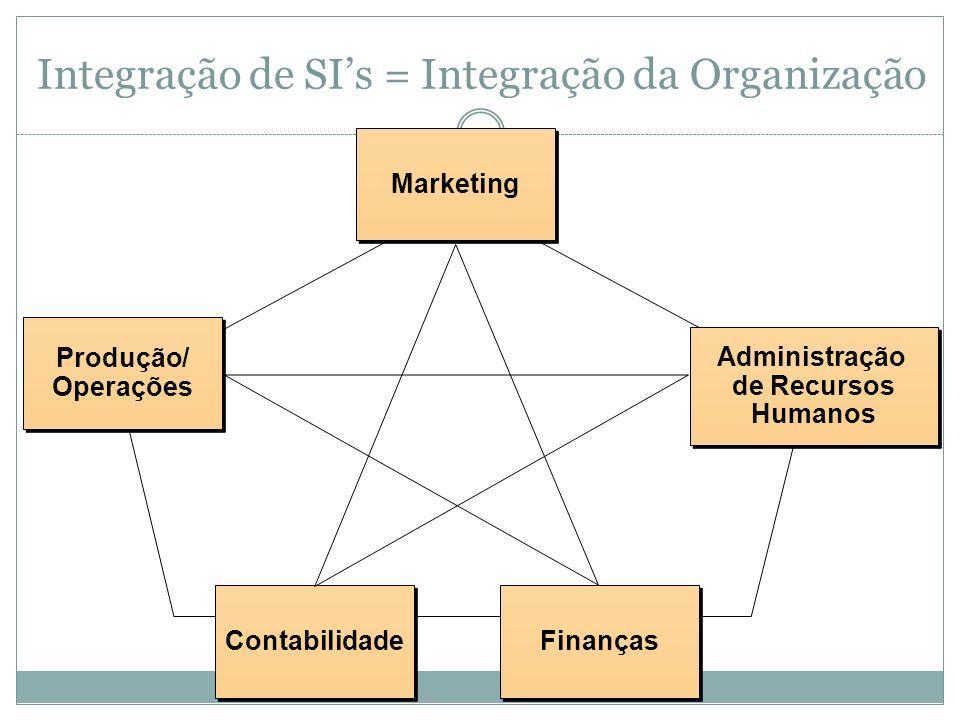 SIs são soluções integradas Nenhum Sistema sozinho engloba todas as atividades da empresa inteira. Os Sistemas de Informação levam em conta os Process