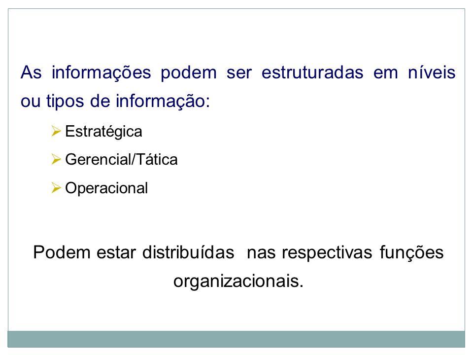 Integração de SIs = Integração da Organização Produção/ Operações Produção/ Operações Marketing Administração de Recursos Humanos Administração de Rec