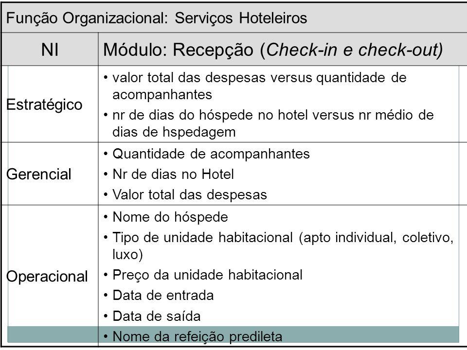 As informações podem ser estruturadas em níveis ou tipos de informação: Estratégica Gerencial/Tática Operacional Podem estar distribuídas nas respecti
