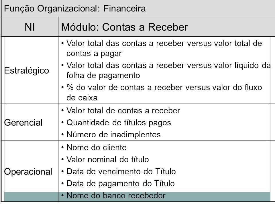 Função Organizacional: Serviços Hoteleiros NIMódulo: Recepção (Check-in e check-out) Estratégico valor total das despesas versus quantidade de acompan