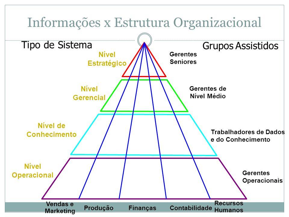 Vendas e Marketing ProduçãoFinançasContabilidade Recursos Humanos Nível Operacional Nível de Conhecimento Nível Gerencial Nível Estratégico Gerentes Seniores Gerentes de Nível Médio Trabalhadores de Dados e do Conhecimento Gerentes Operacionais Tipo de Sistema Grupos Assistidos Informações x Estrutura Organizacional