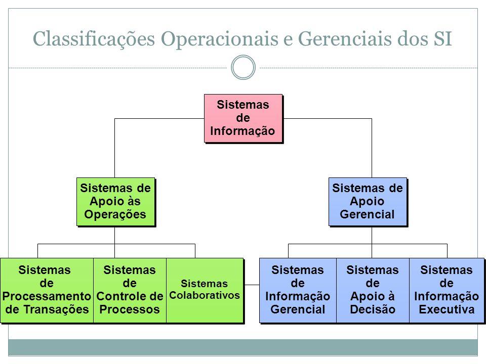 Sistemas de Processamento de Transações Sistemas de Processamento de Transações Sistemas de Controle de Processos Sistemas de Controle de Processos Sistemas Colaborativos Sistemas Colaborativos Sistemas de Informação Gerencial Sistemas de Informação Gerencial Sistemas de Apoio à Decisão Sistemas de Apoio à Decisão Sistemas de Informação Executiva Sistemas de Informação Executiva Sistemas de Apoio às Operações Sistemas de Apoio às Operações Sistemas de Apoio Gerencial Sistemas de Apoio Gerencial Sistemas de Informação Sistemas de Informação Classificações Operacionais e Gerenciais dos SI