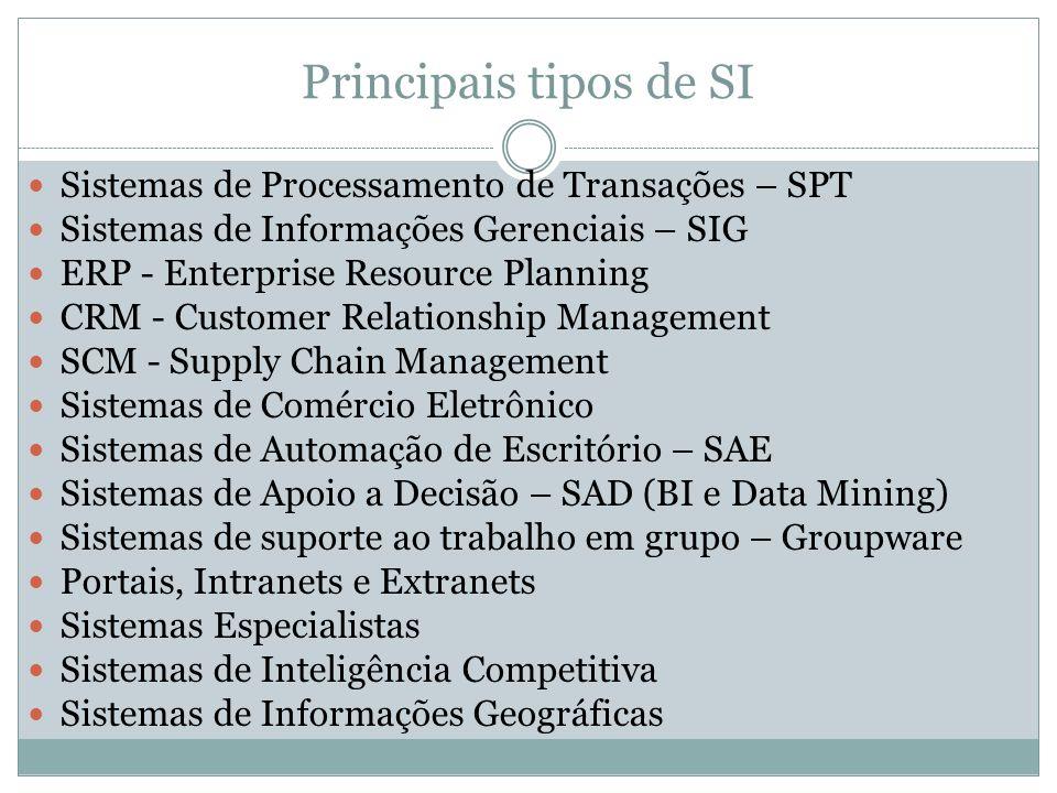 Sistemas de Processamento de Transações Sistemas de Processamento de Transações Sistemas de Controle de Processos Sistemas de Controle de Processos Si