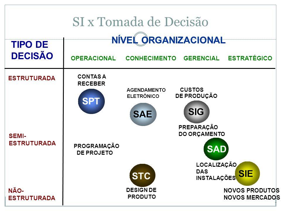 SI x Tomada de Decisão NÍVEL ORGANIZACIONAL SPT SAE SIG STC SAD SIE TIPO DE DECISÃO OPERACIONALCONHECIMENTOGERENCIALESTRATÉGICO ESTRUTURADA CONTAS A RECEBER AGENDAMENTO CUSTOS ELETRÔNICO DE PRODUÇÃO PREPARAÇÃO DO ORÇAMENTO SEMI- ESTRUTURADA PROGRAMAÇÃO DE PROJETO LOCALIZAÇÃO DAS INSTALAÇÕES NÃO- ESTRUTURADA DESIGN DE PRODUTO NOVOS PRODUTOS NOVOS MERCADOS