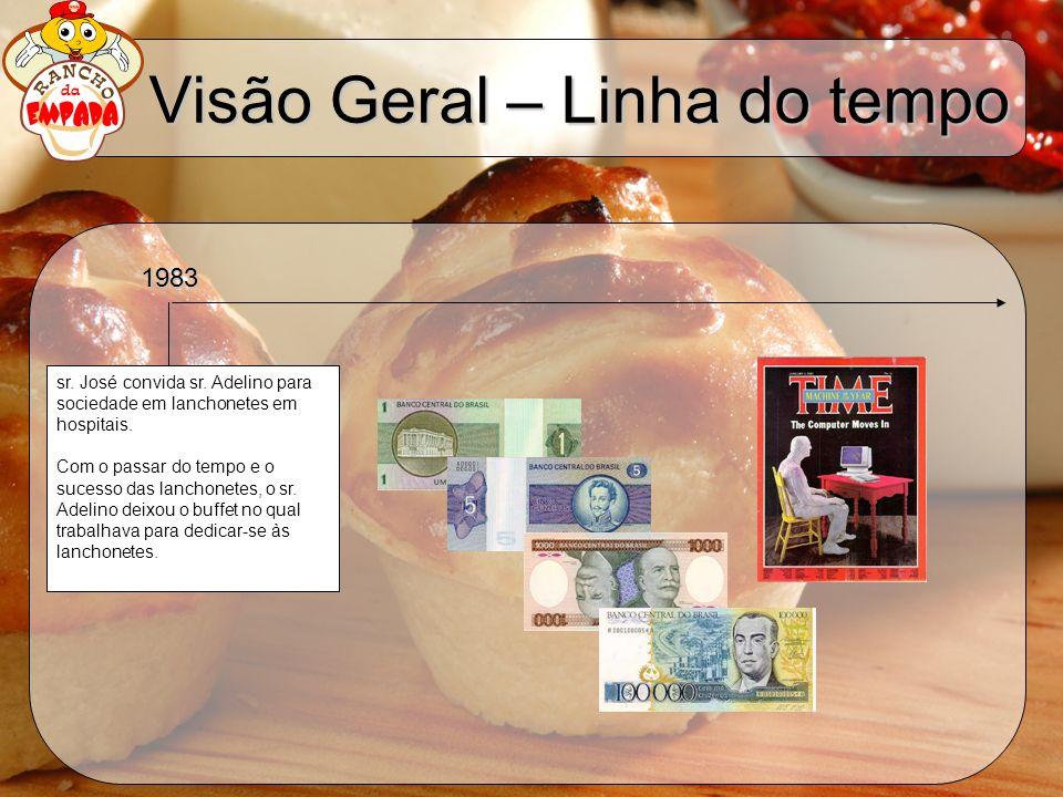 Visão Geral – Linha do tempo Depois de investir na reforma de um galpão na vila Sta Catarina, tiveram que desistir do negócio (Casa da Empada).