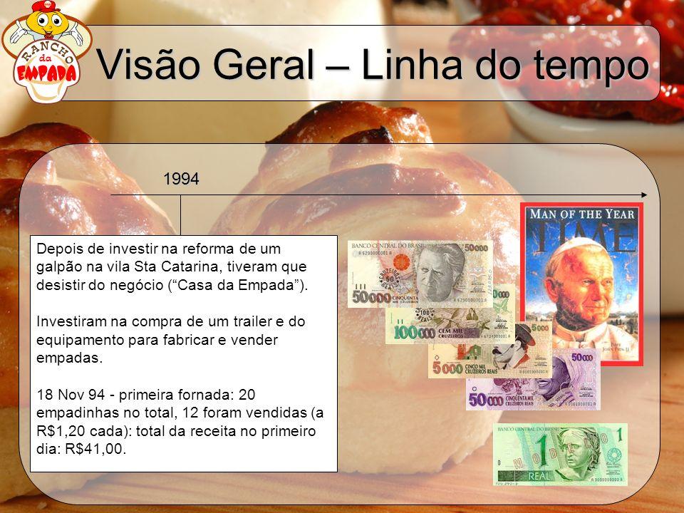 Visão Geral – Linha do tempo Depois de investir na reforma de um galpão na vila Sta Catarina, tiveram que desistir do negócio (Casa da Empada). Invest