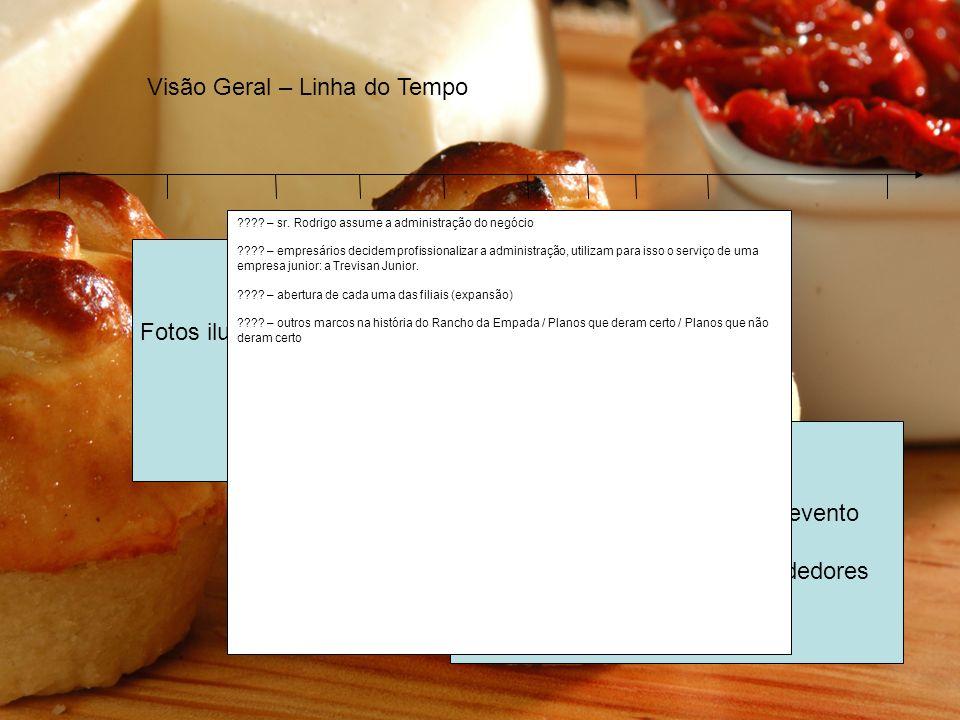 Fotos ilutrativas da época / evento Brasil / Mundo Fotos ilutrativas da época / evento Empreendimento / Empreendedores 2007 – Estágio atual do negócio: quantidade de lojas, abrangência, numero de clientes/salgados por dia.