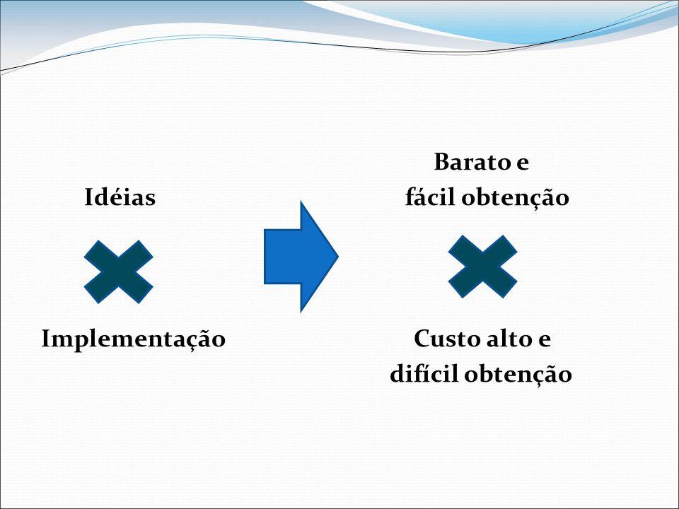 Barato e Idéias fácil obtenção Implementação Custo alto e difícil obtenção