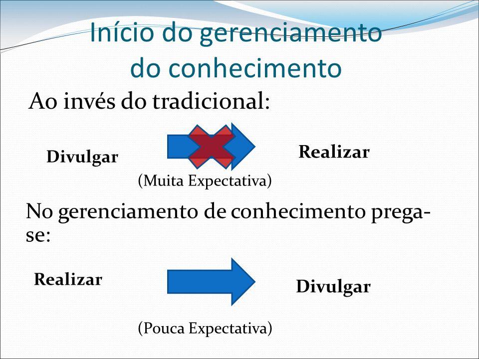 Início do gerenciamento do conhecimento Divulgar (Muita Expectativa) Realizar (Pouca Expectativa) Realizar Divulgar Ao invés do tradicional: No gerenciamento de conhecimento prega- se: