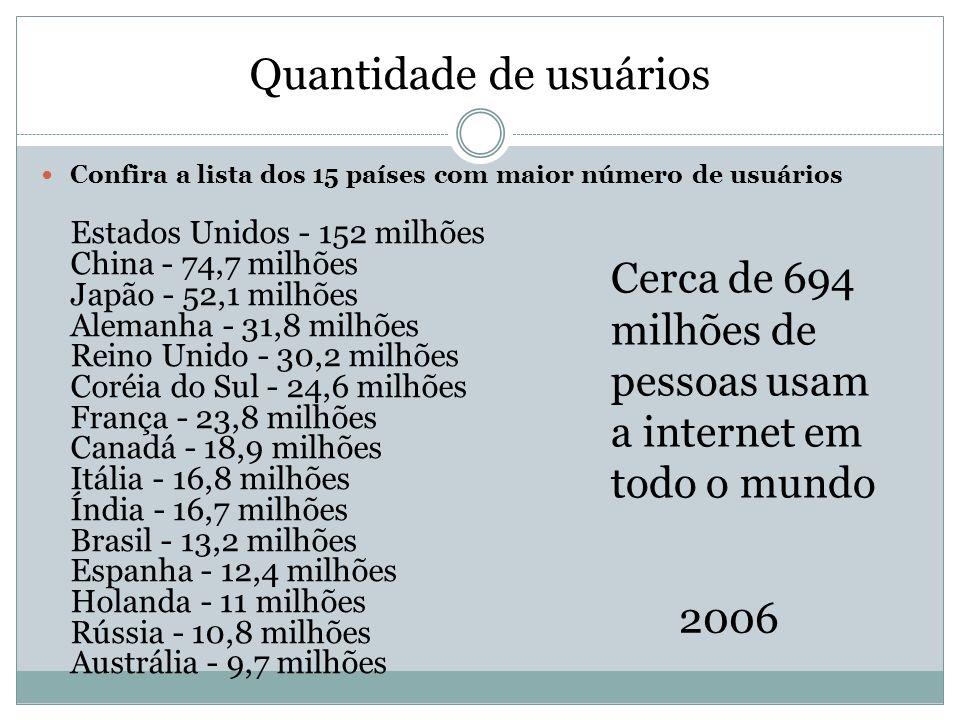 Quantidade de usuários Confira a lista dos 15 países com maior número de usuários Estados Unidos - 152 milhões China - 74,7 milhões Japão - 52,1 milhõ