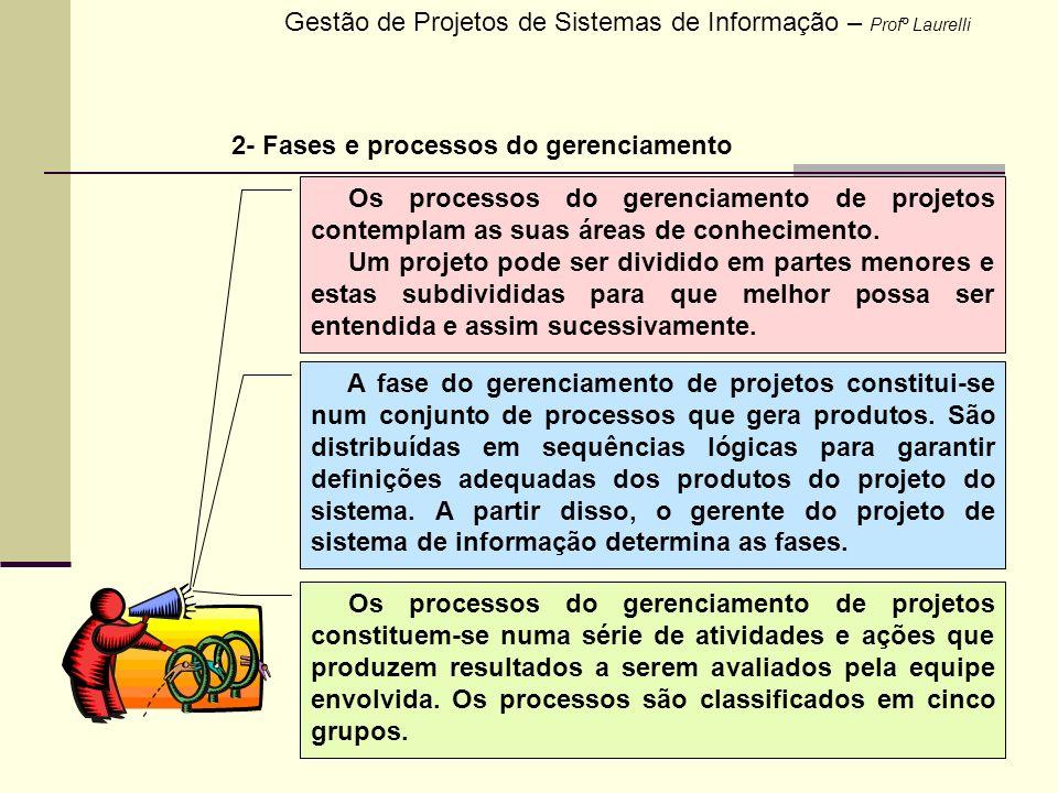 14 2- Fases e processos do gerenciamento Gestão de Projetos de Sistemas de Informação – Profº Laurelli Os processos do gerenciamento de projetos conte