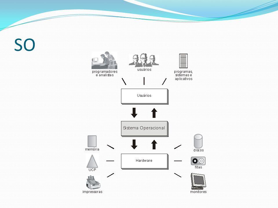 Apresentação – Grupo 1 e 2 Tipos de Sistemas Operacionais Sistemas Monoprogramáveis / Monotarefa Sistemas Multiprogramáveis / Multitarefa Sistemas com Múltiplos Processadores