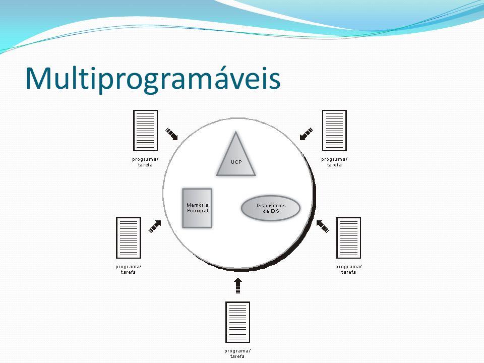 Sistemas de Arquivos - Tipos NTFS O NTFS é um sistema de arquivos mais antigo do que muitos acreditam.