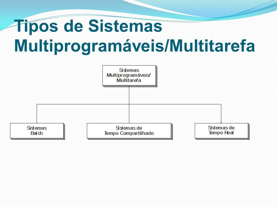 Sistemas com Múltiplos Processadores Sistemas Fortemente Acoplado Sistemas Fracamente Acoplado Sistemas Simétricos Sistemas Assimétricos Sistemas Operacionais de Rede Sistemas Operacionais Distribuídos