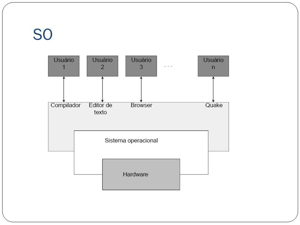 Níveis de Acesso Para melhor proteção do núcleo do S.O, existe dois níveis de acesso: Modo de acesso privilegiado: que pode entrar no Kernel e interagir com ele, tem o poder de comprometer o sistema pois atuam diretamente no hardware.