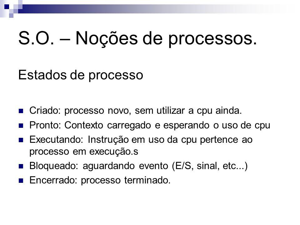 S.O. – Noções de processos. Estados de processo Criado: processo novo, sem utilizar a cpu ainda. Pronto: Contexto carregado e esperando o uso de cpu E