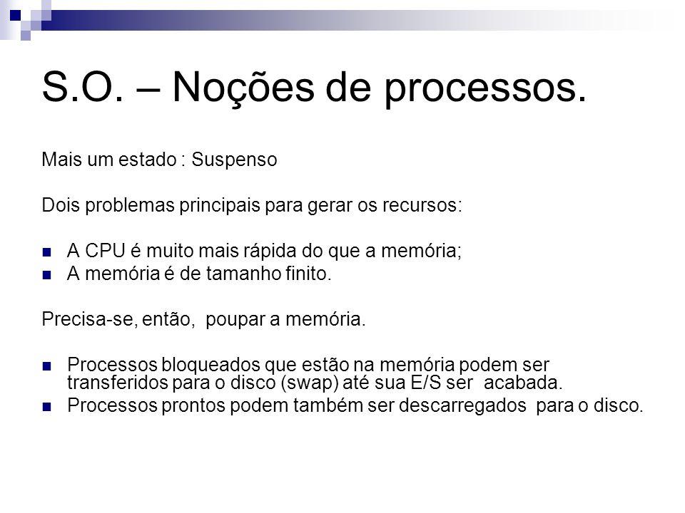 S.O. – Noções de processos. Mais um estado : Suspenso Dois problemas principais para gerar os recursos: A CPU é muito mais rápida do que a memória; A