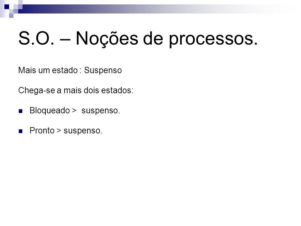 S.O. – Noções de processos. Mais um estado : Suspenso Chega-se a mais dois estados: Bloqueado > suspenso. Pronto > suspenso.
