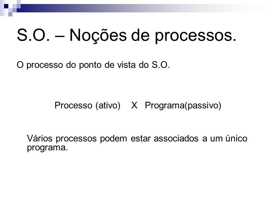 S.O. – Noções de processos. O processo do ponto de vista do S.O. Processo (ativo) X Programa(passivo) Vários processos podem estar associados a um úni
