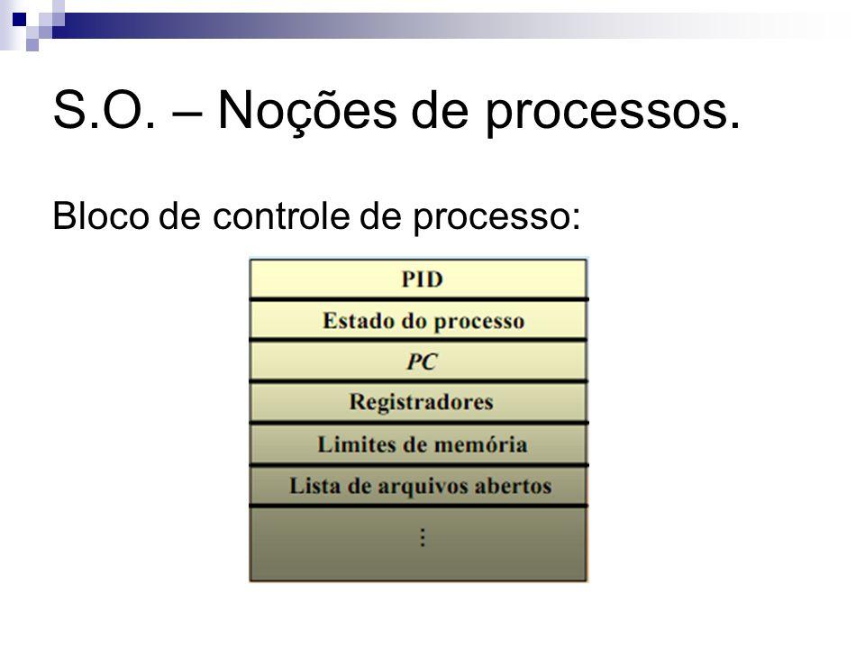 S.O. – Noções de processos. Bloco de controle de processo: